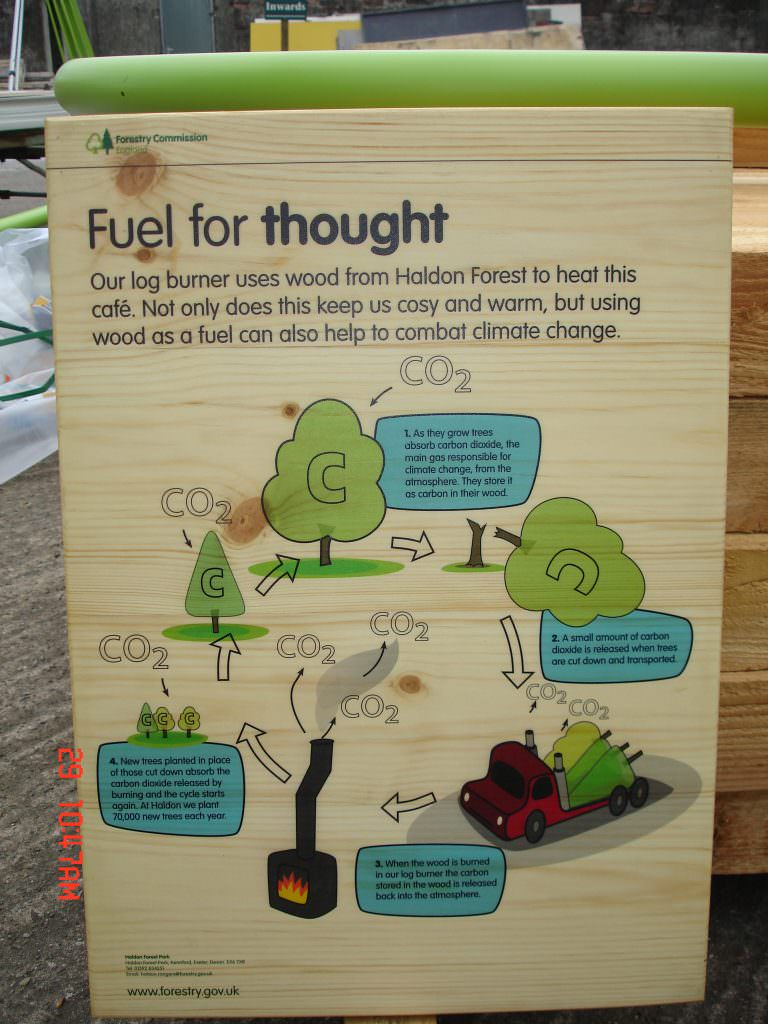 A full colour printed information sign printed onto birch faced plywood.  Wall mounted and explaining the fuel life cycle for a woodburning stove